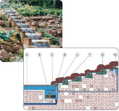 Принцип такого фонтана прост - вода течет из источника, расположенного на высоком уровне вниз по более или.